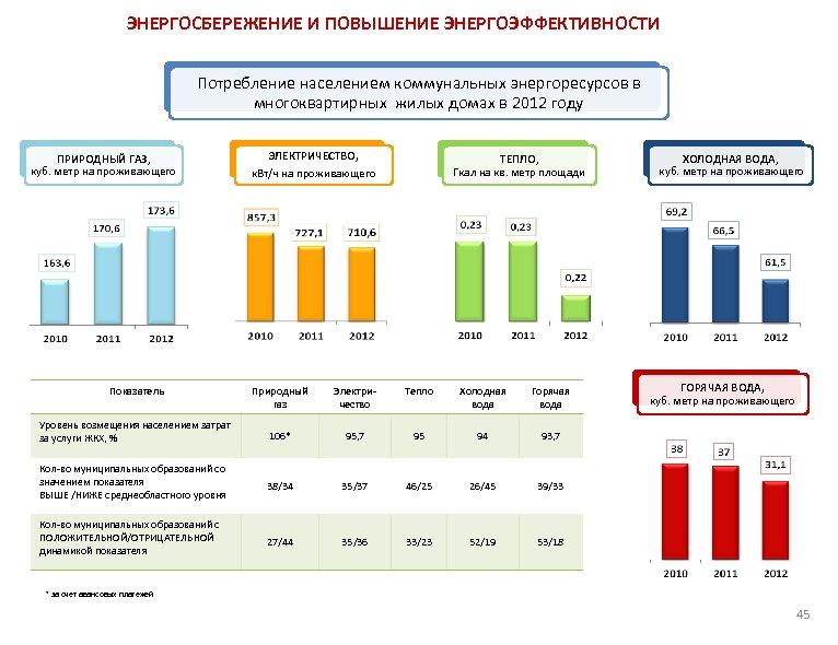 ЭНЕРГОСБЕРЕЖЕНИЕ И ПОВЫШЕНИЕ ЭНЕРГОЭФФЕКТИВНОСТИ Потребление населением коммунальных энергоресурсов в многоквартирных жилых домах в 2012