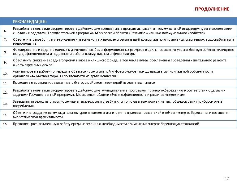 ПРОДОЛЖЕНИЕ РЕКОМЕНДАЦИИ: 6. 7. Разработать новые или скорректировать действующие комплексные программы развития коммунальной инфраструктуры
