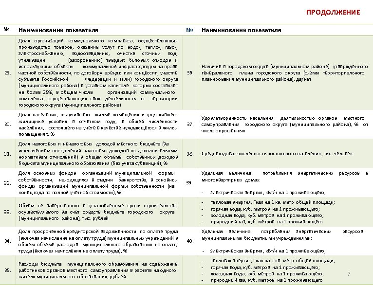 ПРОДОЛЖЕНИЕ № Наименование показателя 29. Доля организаций коммунального комплекса, осуществляющих производство товаров, оказание услуг