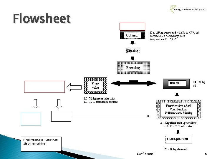 Flowsheet Final Press. Cake: -Less than 1% oil remaining Confidential 6