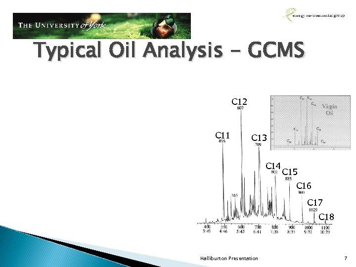 Typical Oil Analysis - GCMS C 12 C 11 C 13 C 14 C
