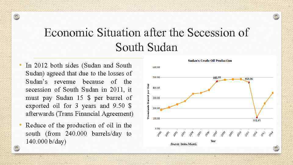 Economic Situation after the Secession of South Sudan • In 2012 both sides (Sudan