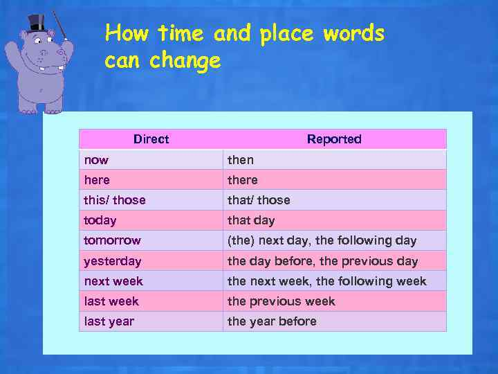 How time and place words can change Direct Reported now then here this/ those