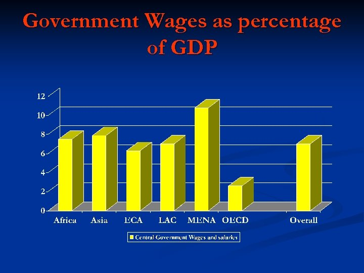 Government Wages as percentage of GDP