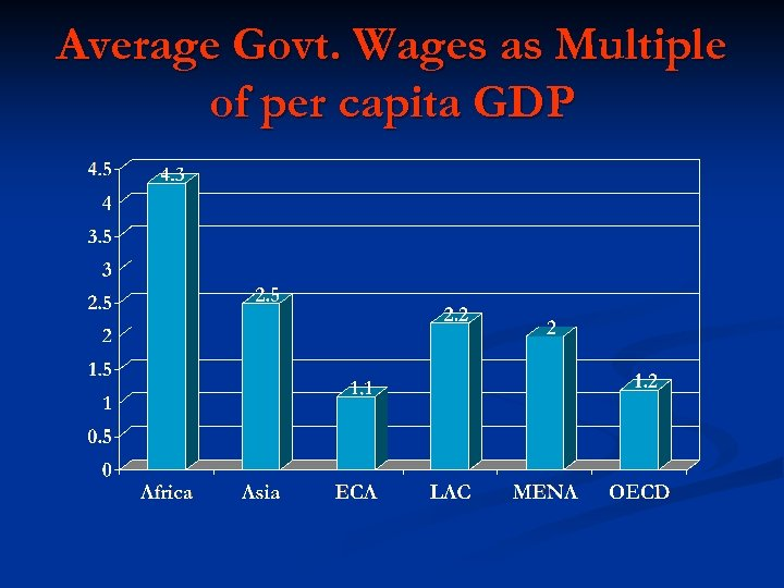 Average Govt. Wages as Multiple of per capita GDP