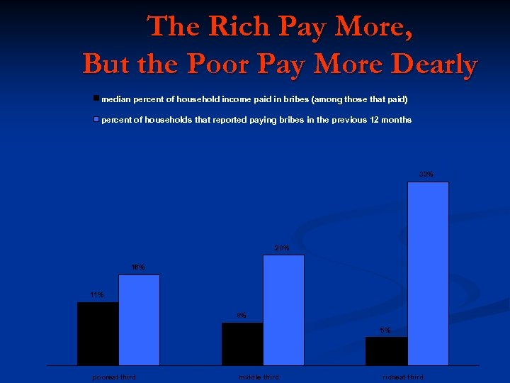 The Rich Pay More, But the Poor Pay More Dearly median percent of household