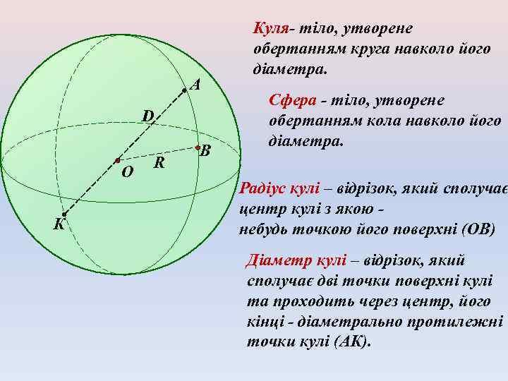 А D O К R B Куля- тіло, утворене обертанням круга навколо його діаметра.