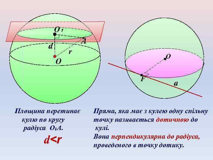 O₁ А d r O O F Площина перетинає кулю по кругу радіуса О₁А.