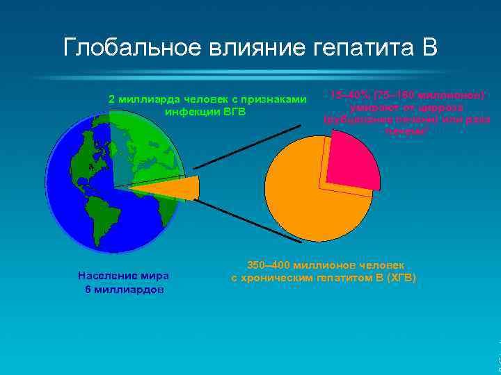 Глобальное влияние гепатита B 2 миллиарда человек с признаками инфекции ВГВ Население мира 6
