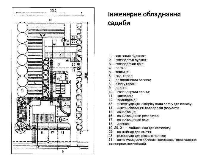 Інженерне обладнання садиби