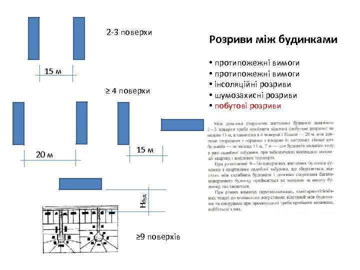 2 -3 поверхи 15 м ≥ 4 поверхи 15 м Нбуд 20 м ≥