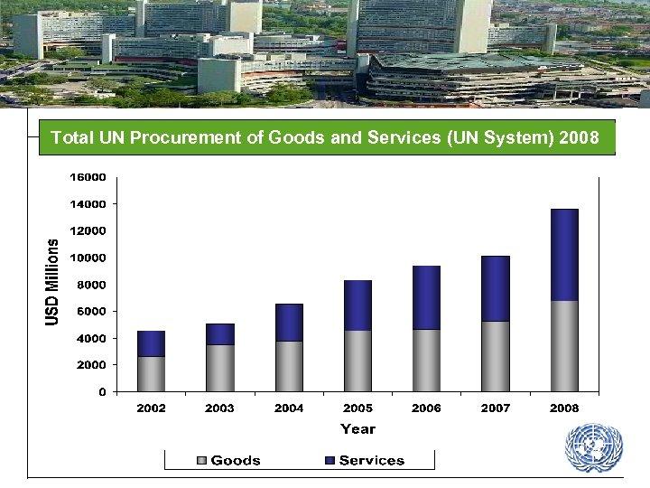 Total UN Procurement of Goods and Services (UN System) 2008