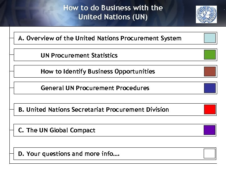 How to do Business with the United Nations (UN) A. Overview of the United