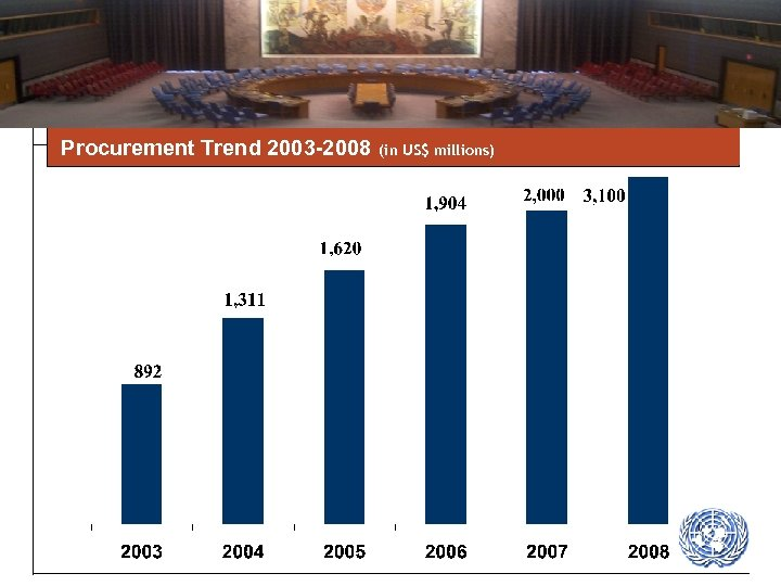Procurement Trend 2003 -2008 (in US$ millions)