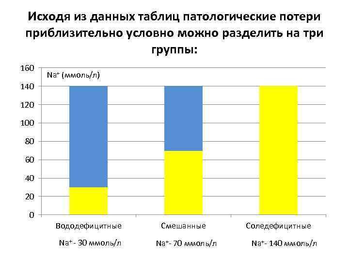 Исходя из данных таблиц патологические потери приблизительно условно можно разделить на три группы: 160