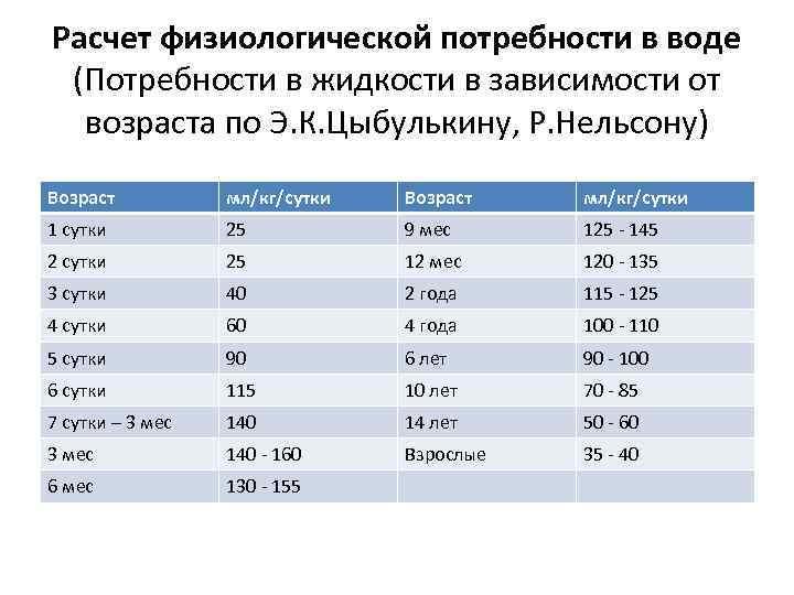 Расчет физиологической потребности в воде (Потребности в жидкости в зависимости от возраста по Э.