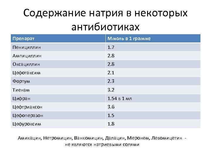 Содержание натрия в некоторых антибиотиках Препарат Ммоль в 1 грамме Пенициллин 1. 7 Ампициллин