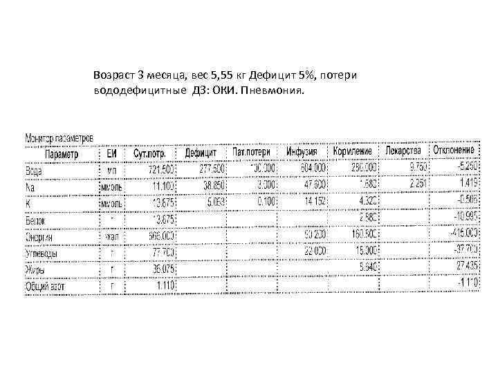 Возраст 3 месяца, вес 5, 55 кг Дефицит 5%, потери вододефицитные ДЗ: ОКИ. Пневмония.