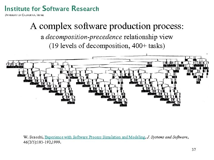 A complex software production process: a decomposition-precedence relationship view (19 levels of decomposition, 400+