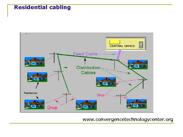 Residential cabling Residences www. convergencetechnologycenter. org