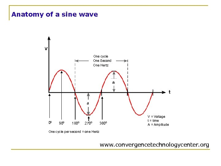 Anatomy of a sine wave One cycle One Second One Hertz a t a