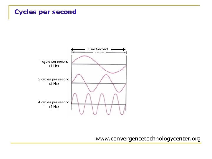 Cycles per second One Second 1 cycle per second (1 Hz) 2 cycles per