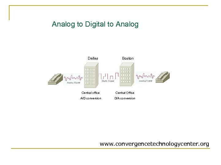 Analog to Digital to Analog Dallas Boston Central office Central Office A/D conversion D/A