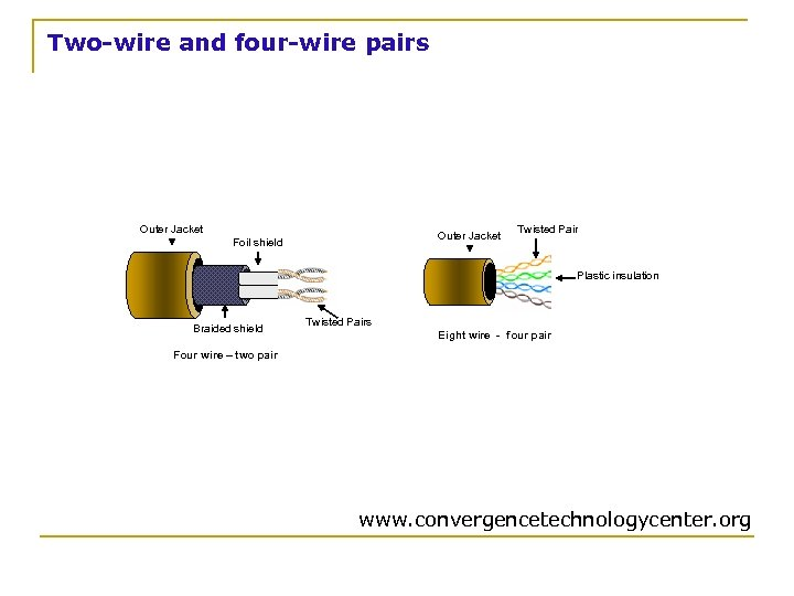 Two-wire and four-wire pairs Outer Jacket Foil shield Twisted Pair Plastic insulation Braided shield
