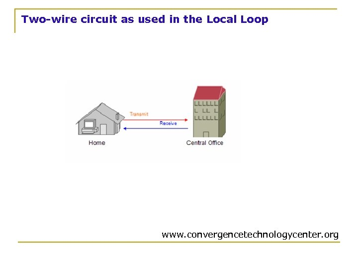Two-wire circuit as used in the Local Loop www. convergencetechnologycenter. org