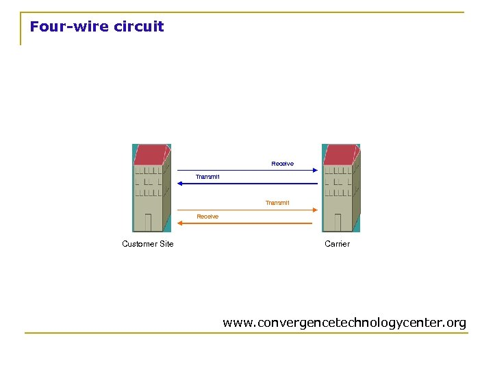 Four-wire circuit Receive Transmit Receive Customer Site Carrier www. convergencetechnologycenter. org