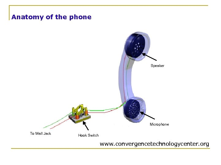 Anatomy of the phone Speaker Microphone To Wall Jack Hook Switch www. convergencetechnologycenter. org