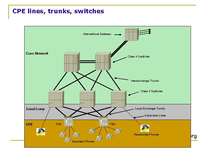 CPE lines, trunks, switches International Gateway Core Network Class 4 Switches Interexchange Trunks Class