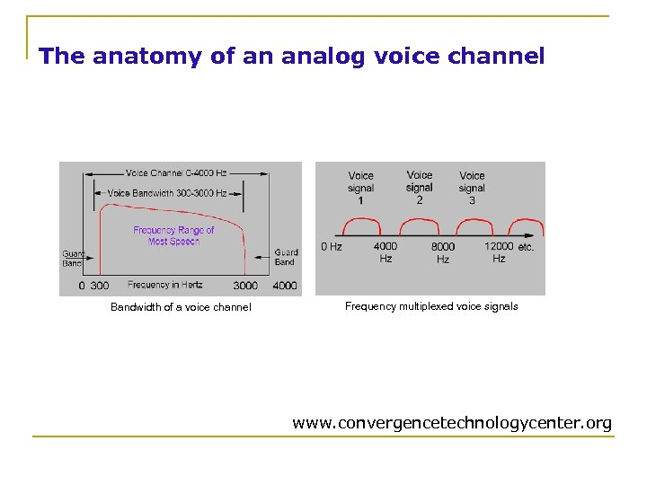 The anatomy of an analog voice channel Bandwidth of a voice channel Frequency multiplexed