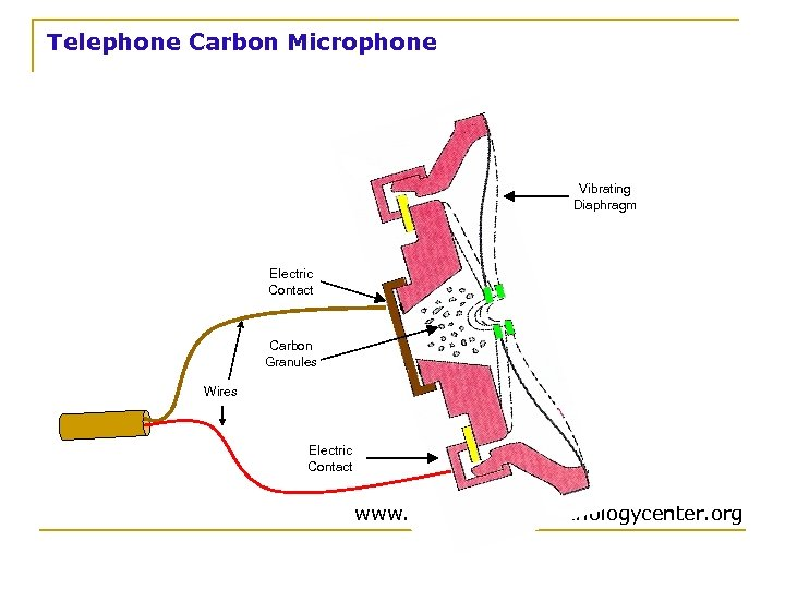 Telephone Carbon Microphone Vibrating Diaphragm Electric Contact Carbon Granules Wires Electric Contact www. convergencetechnologycenter.