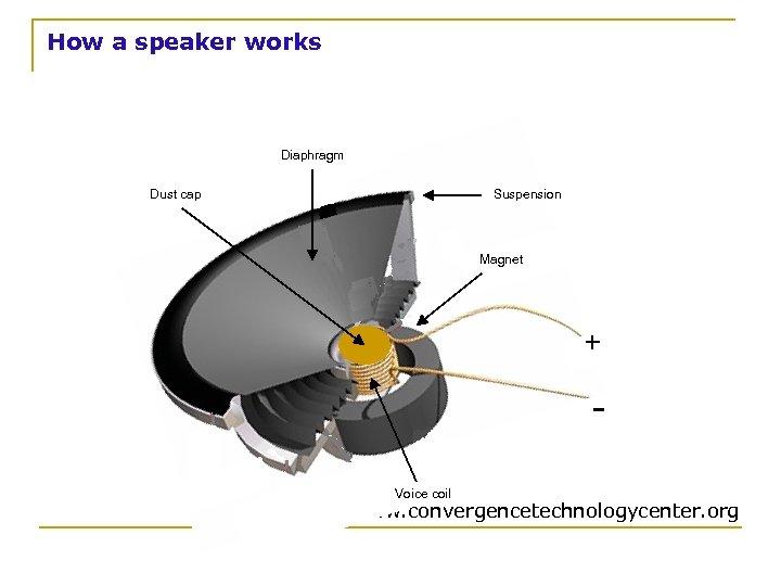 How a speaker works Diaphragm Dust cap Suspension Magnet + Voice coil www. convergencetechnologycenter.