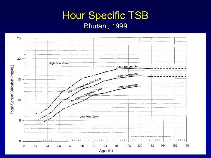 Hour Specific TSB Bhutani, 1999