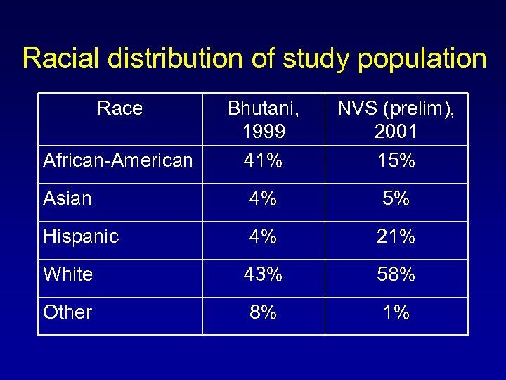 Racial distribution of study population Race Bhutani, 1999 41% NVS (prelim), 2001 15% Asian