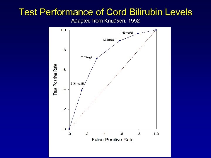 Test Performance of Cord Bilirubin Levels Adapted from Knudsen, 1992 1. 46 mg/dl 1.
