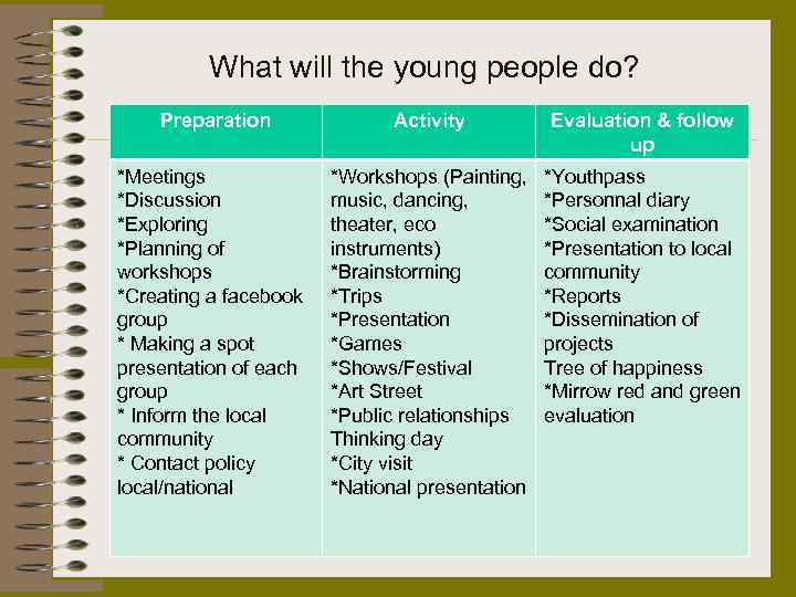 What will the young people do? Preparation Activity Evaluation & follow up *Meetings *Discussion