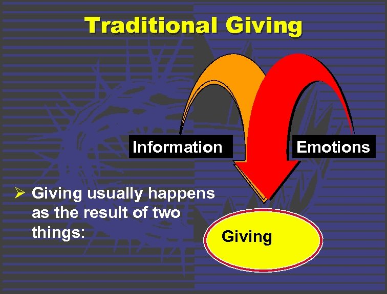 Traditional Giving Information Ø Giving usually happens as the result of two things: Giving
