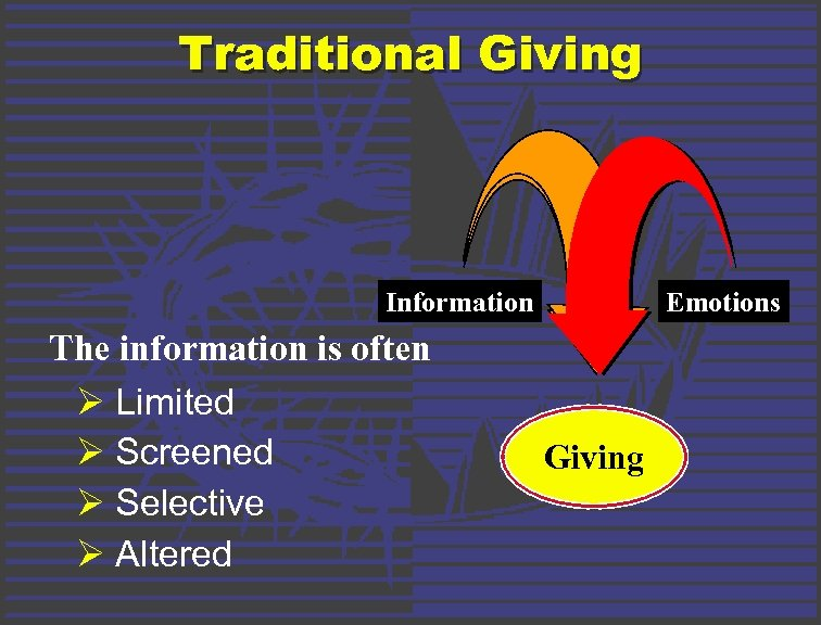 Traditional Giving Information The information is often Ø Limited Ø Screened Ø Selective Ø