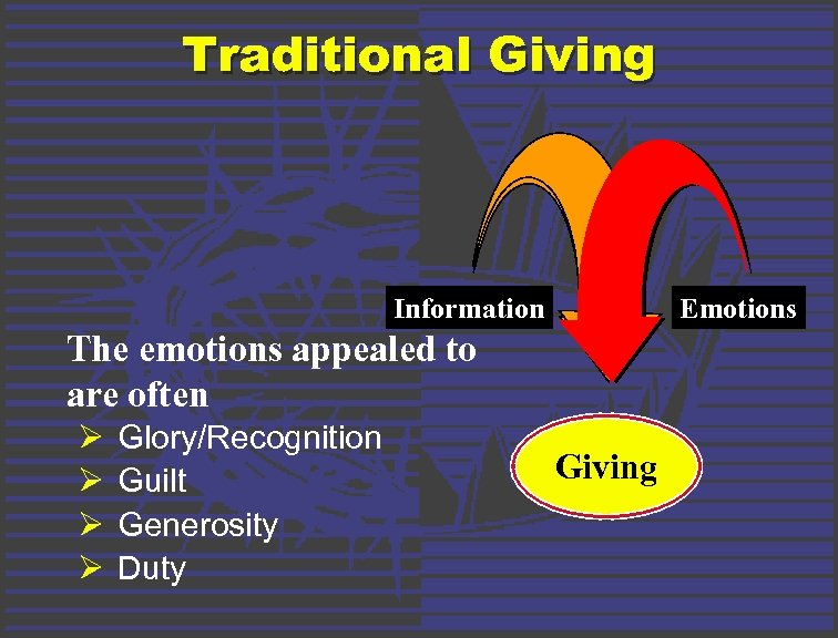 Traditional Giving Information Emotions The emotions appealed to are often Ø Ø Glory/Recognition Guilt