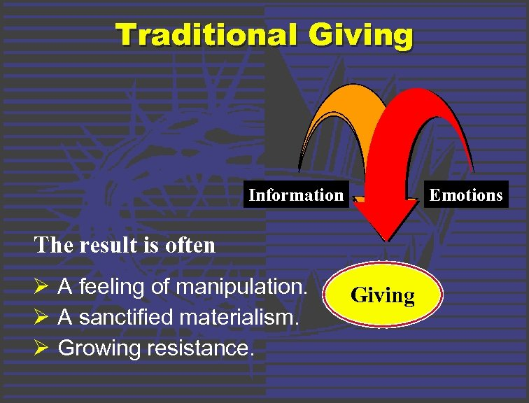 Traditional Giving Information Emotions The result is often Ø A feeling of manipulation. Ø