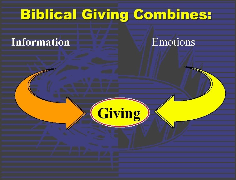 Biblical Giving Combines: Information Emotions Giving