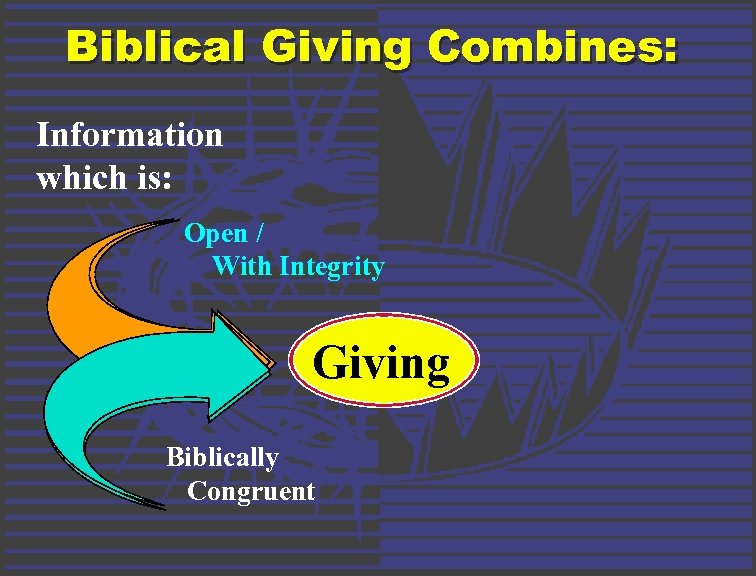 Biblical Giving Combines: Information which is: Open / With Integrity Giving Biblically Congruent