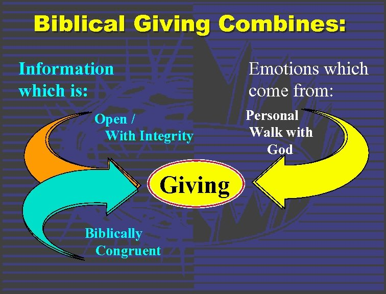 Biblical Giving Combines: Information which is: Emotions which come from: Open / With Integrity