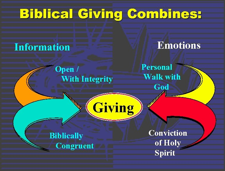Biblical Giving Combines: Emotions Information Open / With Integrity Personal Walk with God Giving