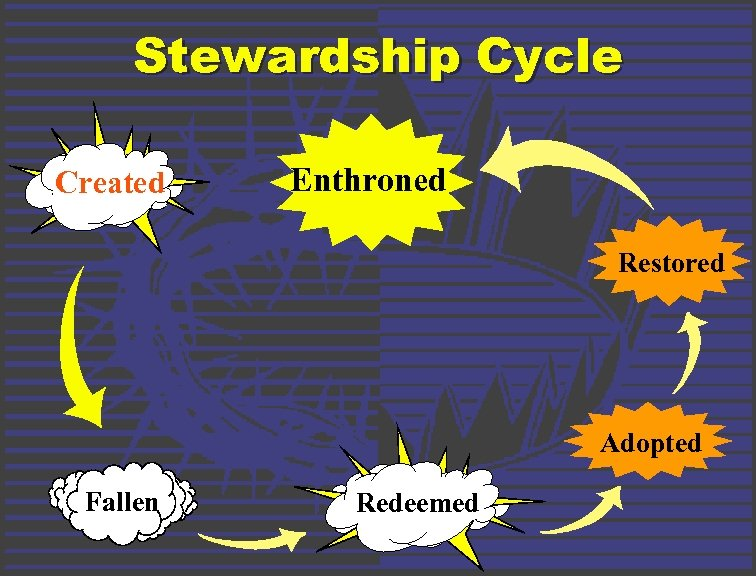 Stewardship Cycle Created Enthroned Restored Adopted Fallen Redeemed