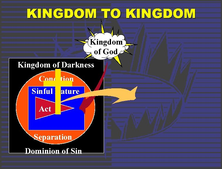 KINGDOM TO KINGDOM Kingdom of God Kingdom of Darkness Condition Sinful Nature Act Separation