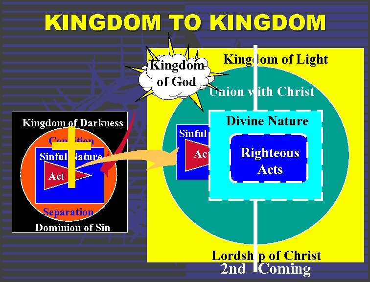 KINGDOM TO KINGDOM Kingdom of God Kingdom of Darkness Condition Sinful Nature Act Kingdom